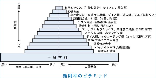 難削材ピラミッド