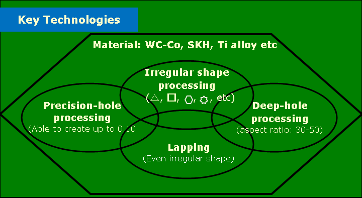 Our Specialty of Processing Technology
